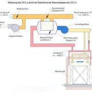 Nutzung der Restwaerme von Brennerabgasen